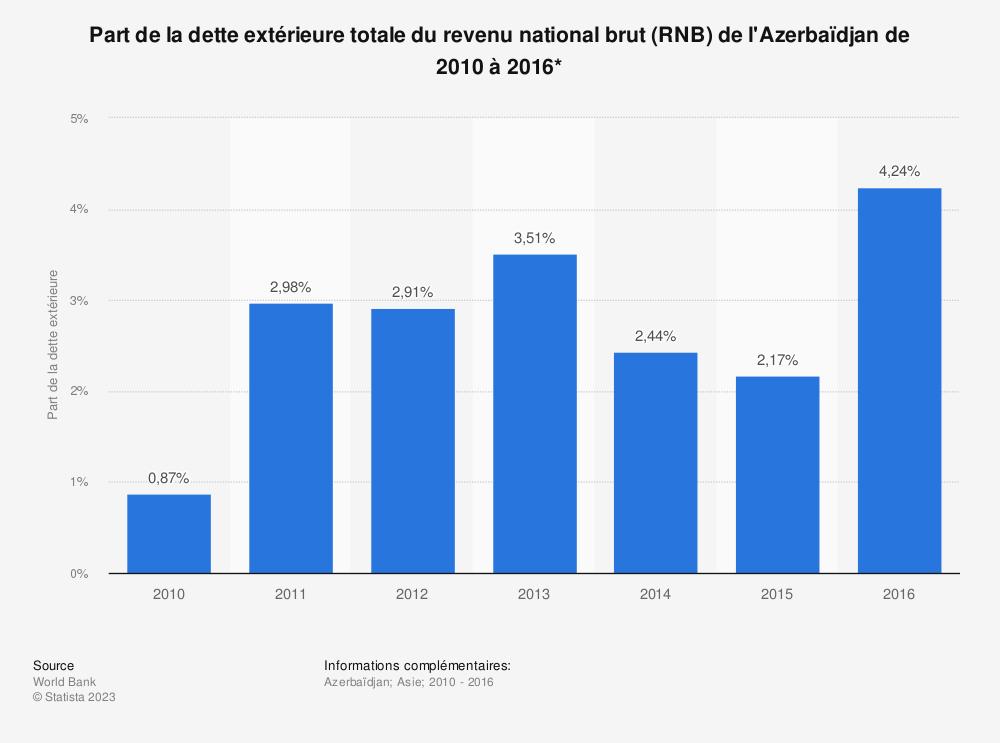 Statistique: Part de la dette extérieure totale du revenu national brut (RNB) de l'Azerbaïdjan de 2010 à 2016*  | Statista