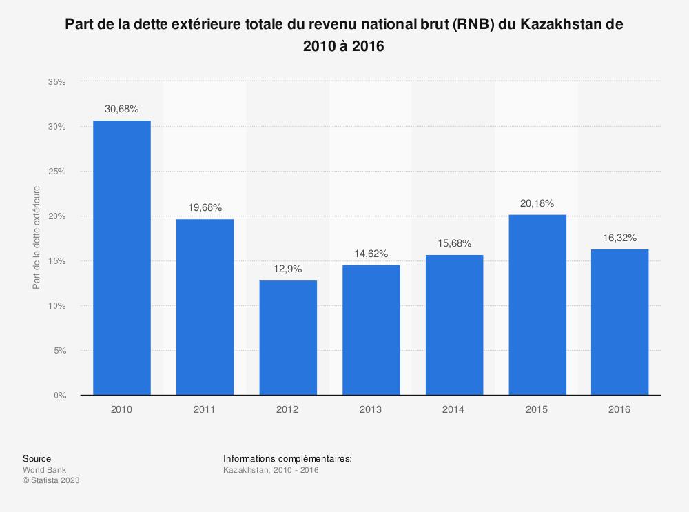 Statistique: Part de la dette extérieure totale du revenu national brut (RNB) du Kazakhstan de 2010 à 2016 | Statista