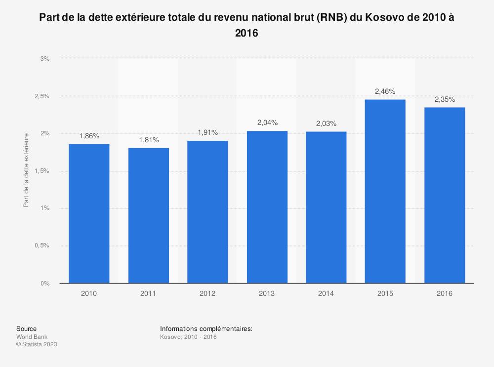 Statistique: Part de la dette extérieure totale du revenu national brut (RNB) du Kosovo de 2010 à 2016 | Statista