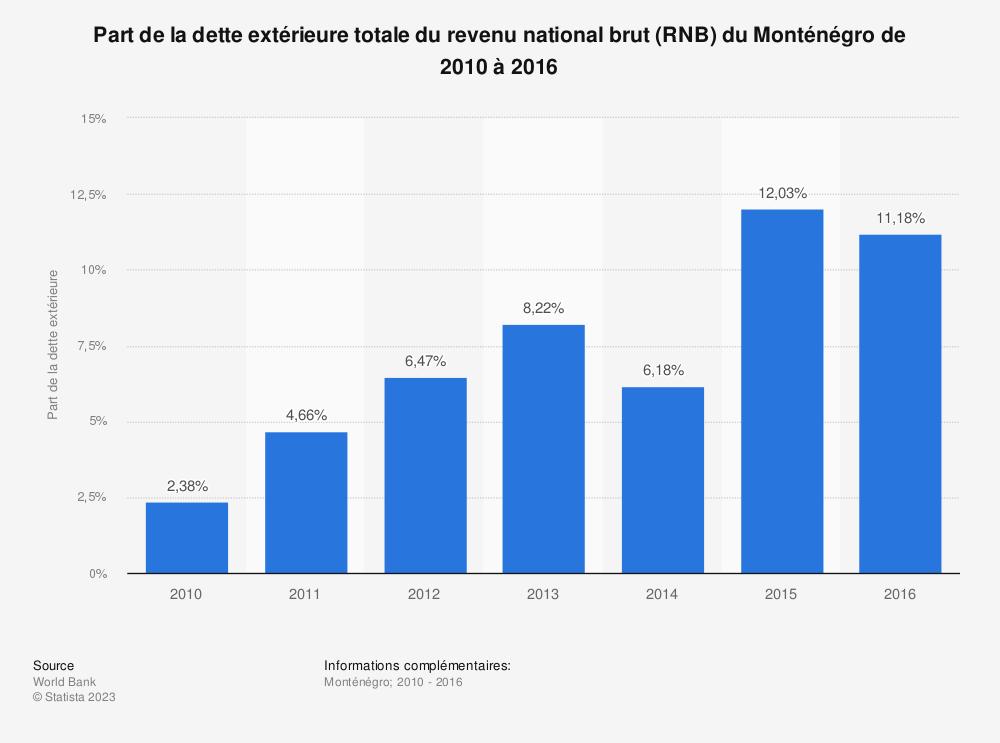 Statistique: Part de la dette extérieure totale du revenu national brut (RNB) du Monténégro de 2010 à 2016 | Statista