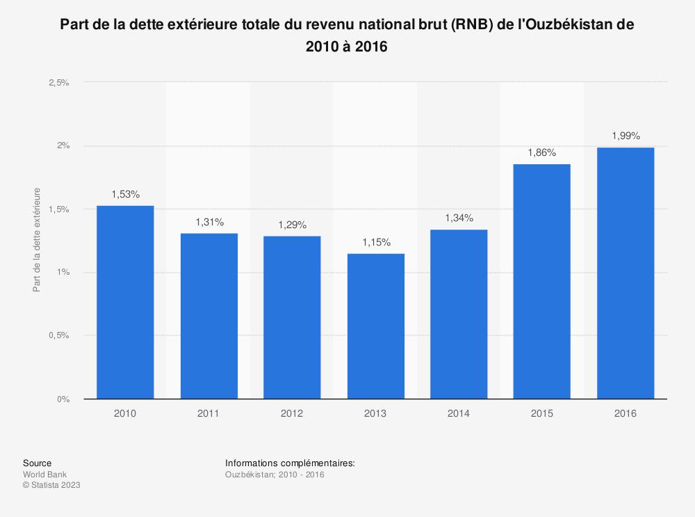 Statistique: Part de la dette extérieure totale du revenu national brut (RNB) de l'Ouzbékistan de 2010 à 2016 | Statista