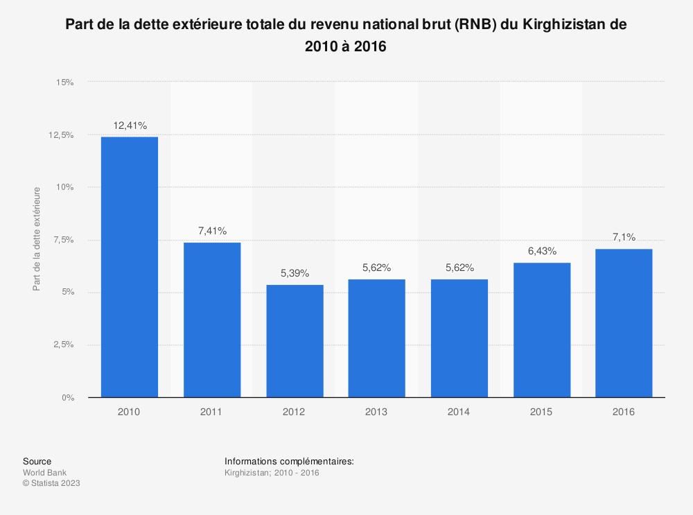 Statistique: Part de la dette extérieure totale du revenu national brut (RNB) du Kirghizistan de 2010 à 2016 | Statista