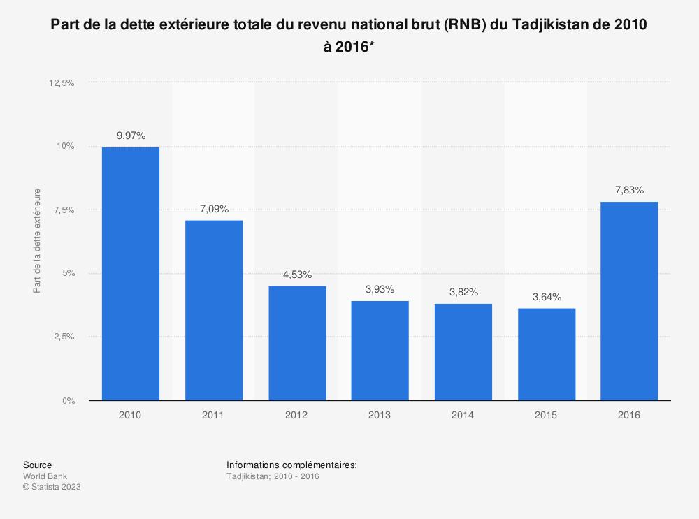 Statistique: Part de la dette extérieure totale du revenu national brut (RNB) du Tadjikistan de 2010 à 2016*  | Statista