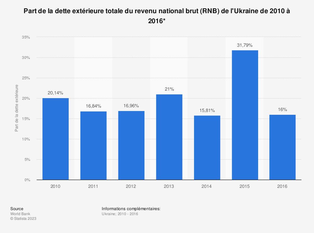 Statistique: Part de la dette extérieure totale du revenu national brut (RNB) de l'Ukraine de 2010 à 2016*  | Statista