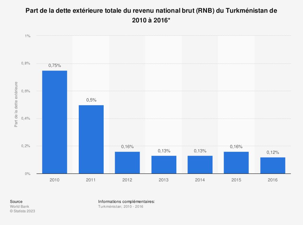 Statistique: Part de la dette extérieure totale du revenu national brut (RNB) du Turkménistan de 2010 à 2016*  | Statista