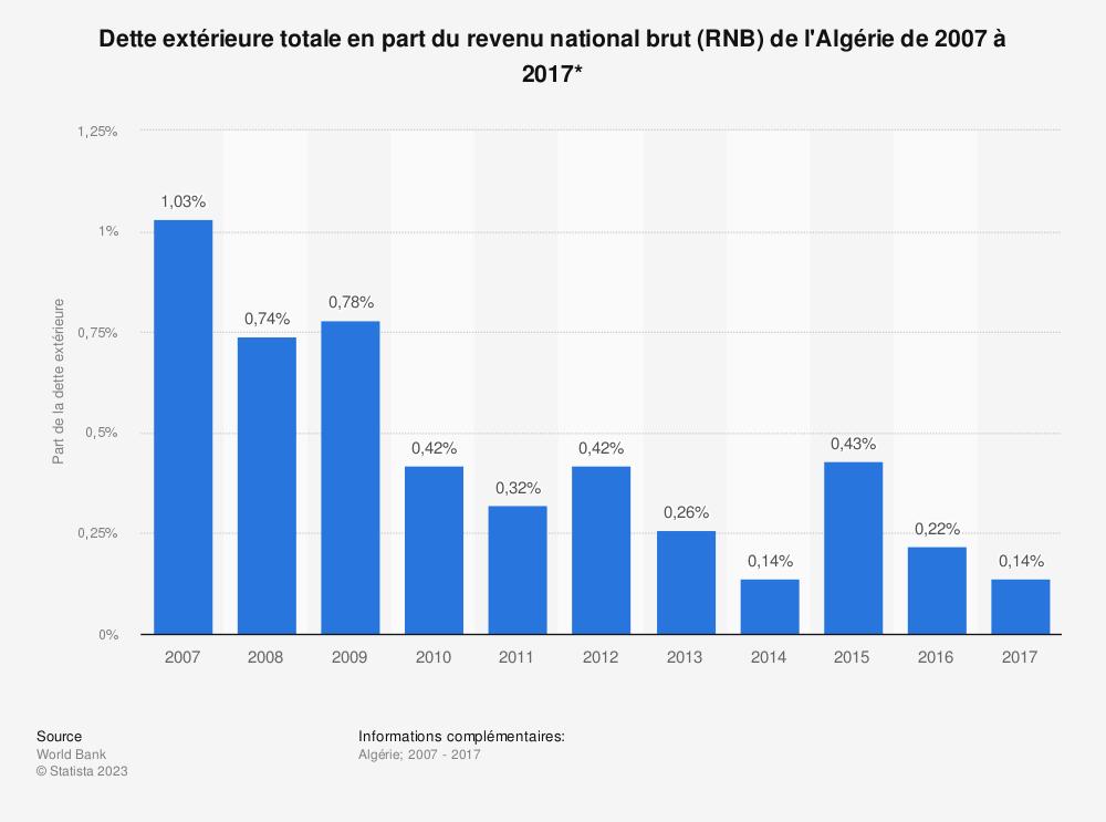 Statistique: Dette extérieure totale en part du revenu national brut (RNB) de l'Algérie de 2007 à 2017*  | Statista