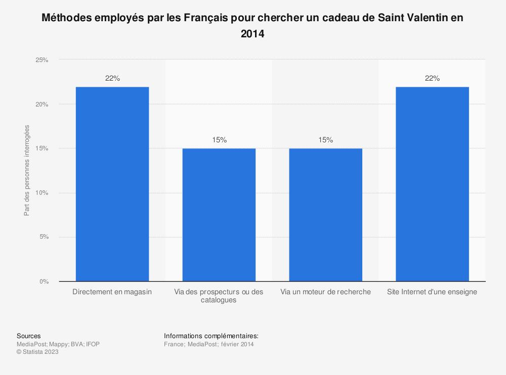 Statistique: Méthodes employés par les Français pour chercher un cadeau de Saint Valentin en 2014  | Statista