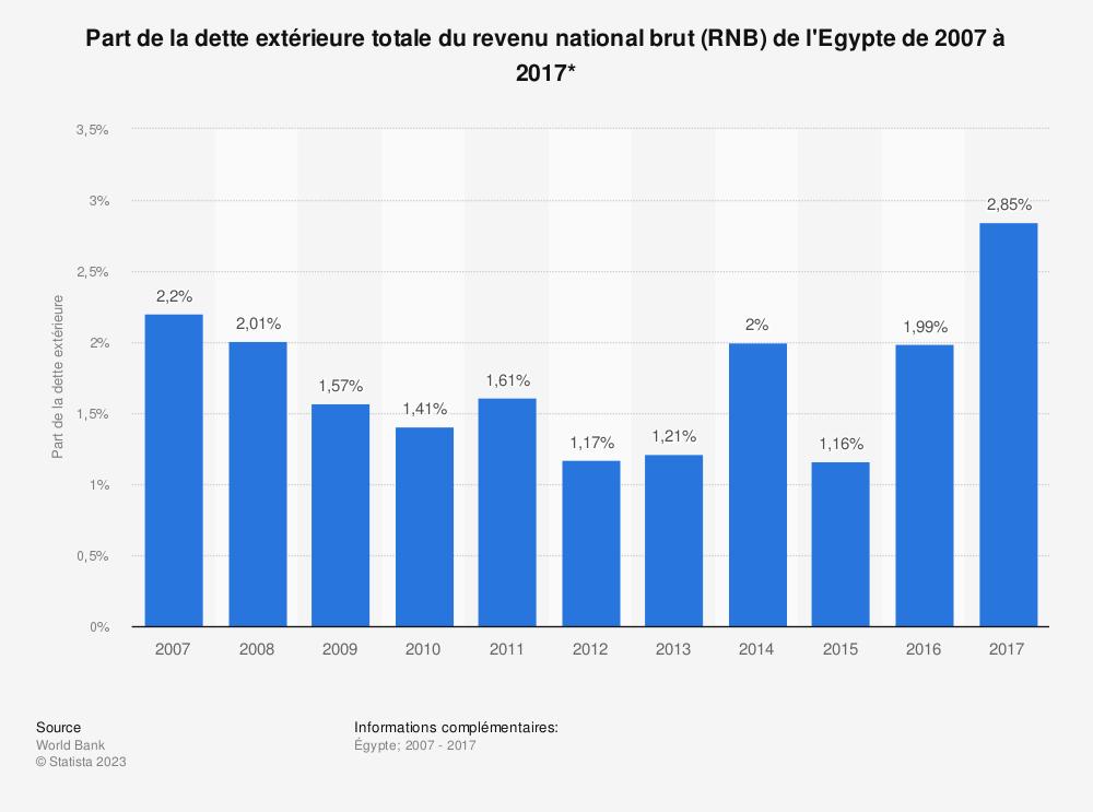Statistique: Part de la dette extérieure totale du revenu national brut (RNB) de l'Egypte de 2007 à 2017*  | Statista