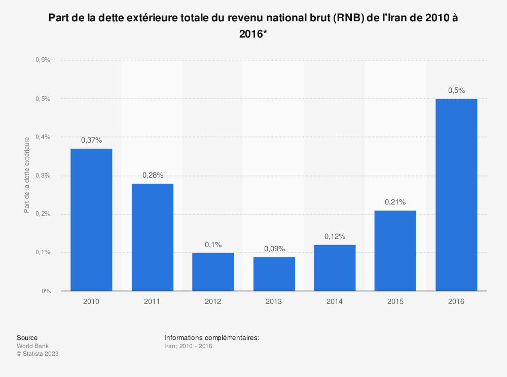 Statistique: Part de la dette extérieure totale du revenu national brut (RNB) de l'Iran de 2010 à 2016*  | Statista