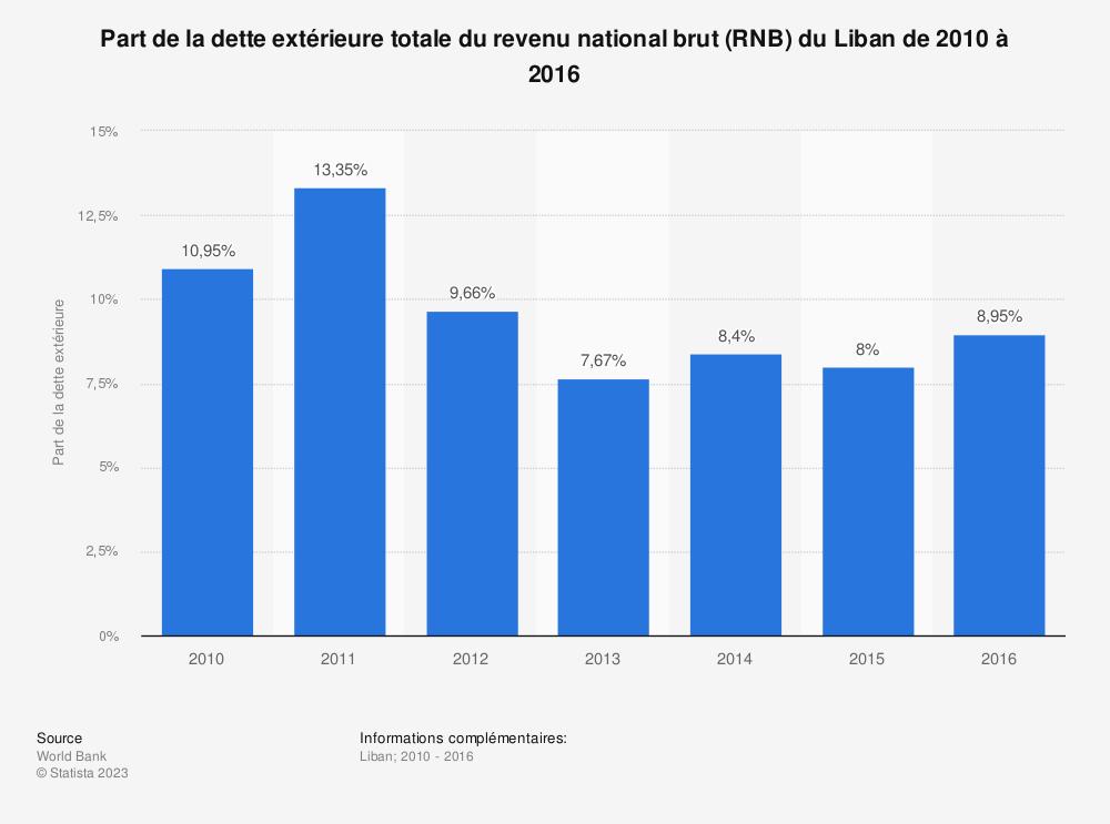 Statistique: Part de la dette extérieure totale du revenu national brut (RNB) du Liban de 2010 à 2016 | Statista