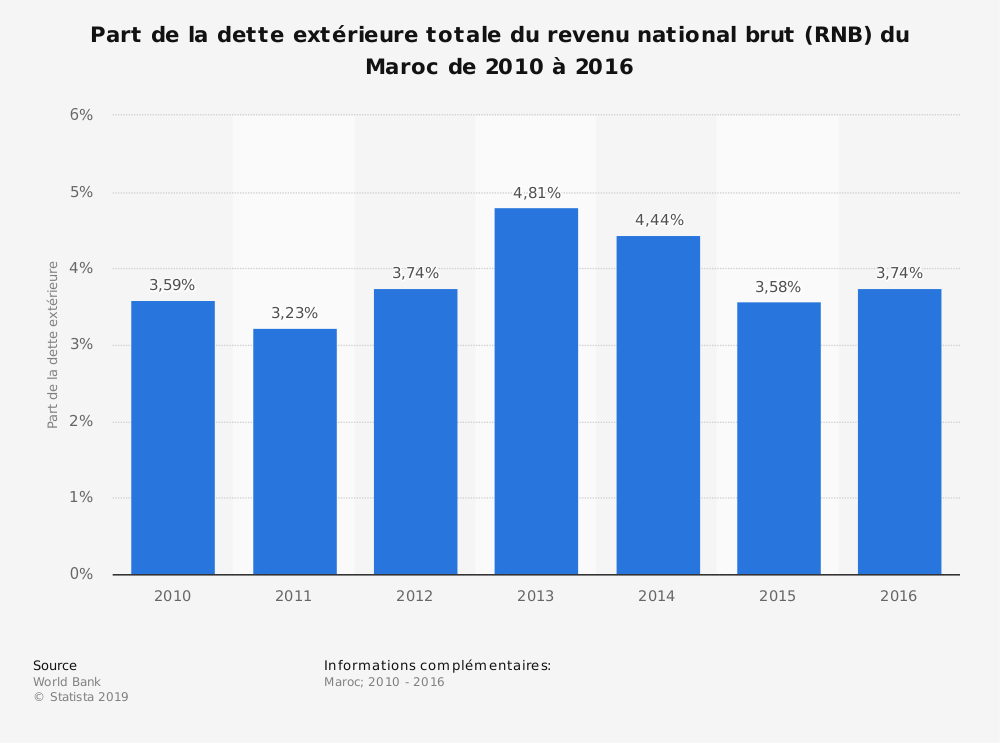 Statistique: Part de la dette extérieure totale du revenu national brut (RNB) du Maroc de 2010 à 2016 | Statista