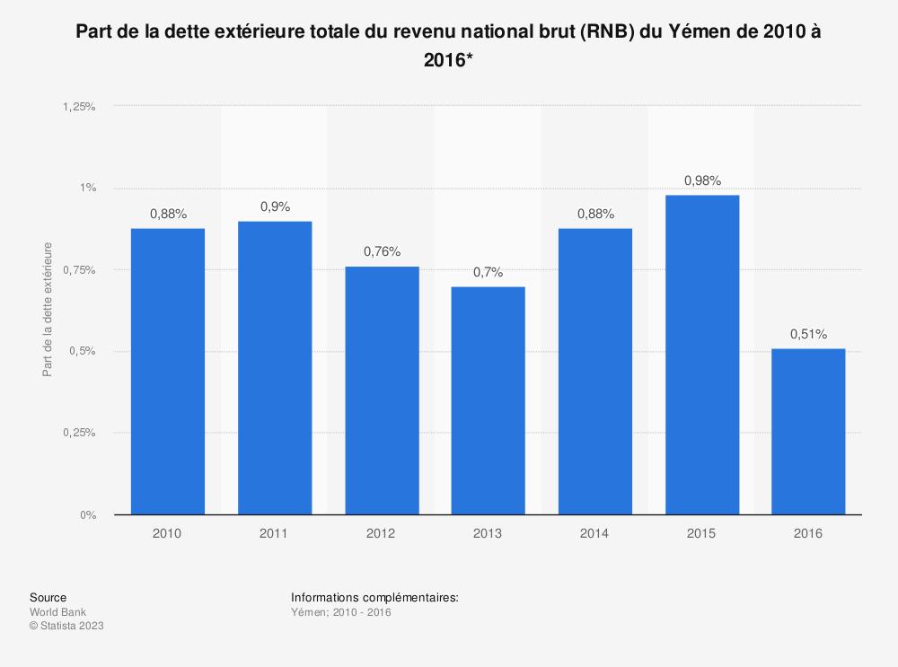 Statistique: Part de la dette extérieure totale du revenu national brut (RNB) du Yémen de 2010 à 2016*  | Statista