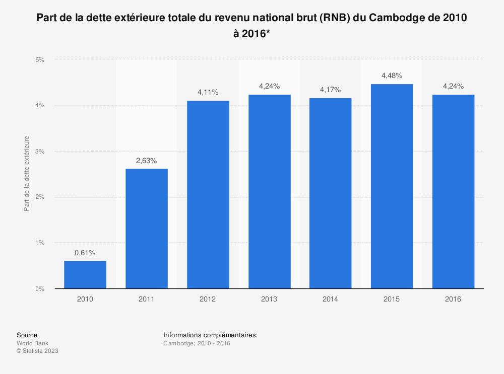 Statistique: Part de la dette extérieure totale du revenu national brut (RNB) du Cambodge de 2010 à 2016*  | Statista