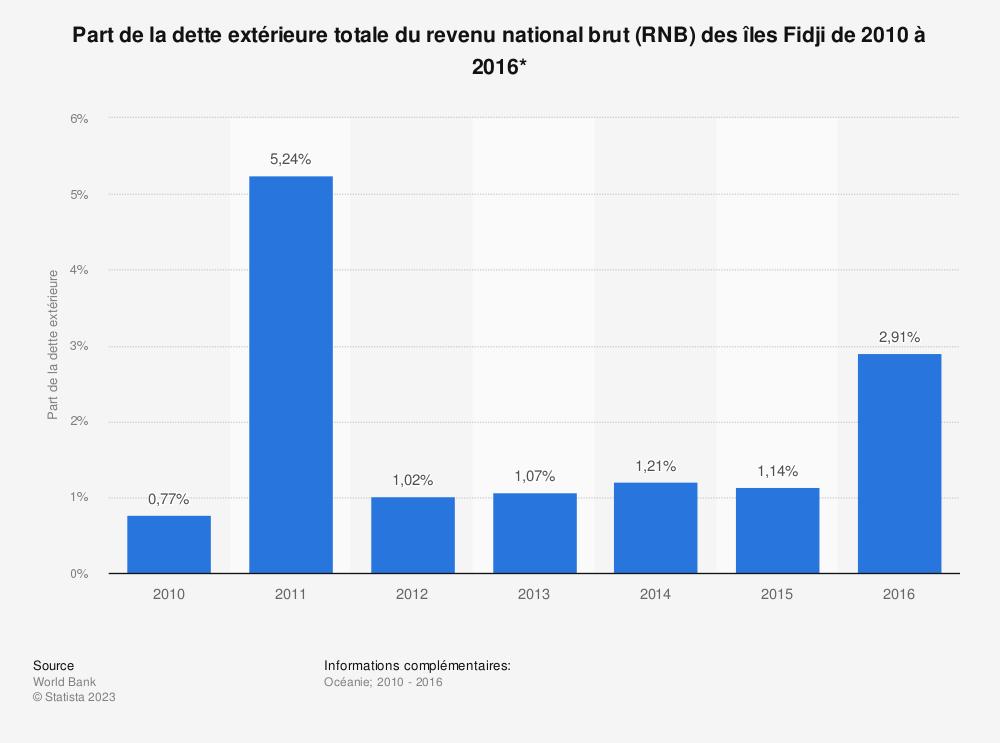 Statistique: Part de la dette extérieure totale du revenu national brut (RNB) des îles Fidji de 2010 à 2016*  | Statista