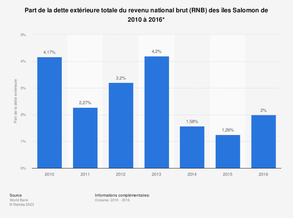 Statistique: Part de la dette extérieure totale du revenu national brut (RNB) des îles Salomon de 2010 à 2016*  | Statista