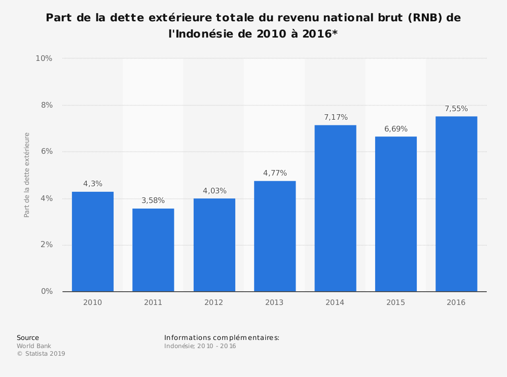 Statistique: Part de la dette extérieure totale du revenu national brut (RNB) de l'Indonésie de 2010 à 2016*  | Statista