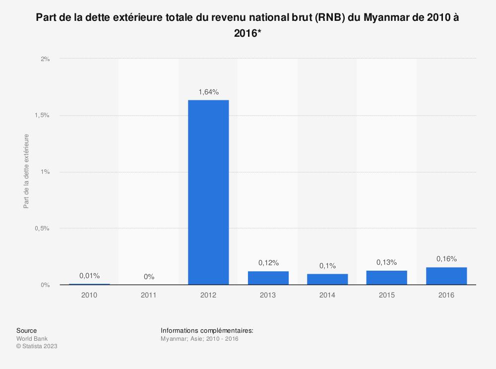 Statistique: Part de la dette extérieure totale du revenu national brut (RNB) du Myanmar de 2010 à 2016*  | Statista