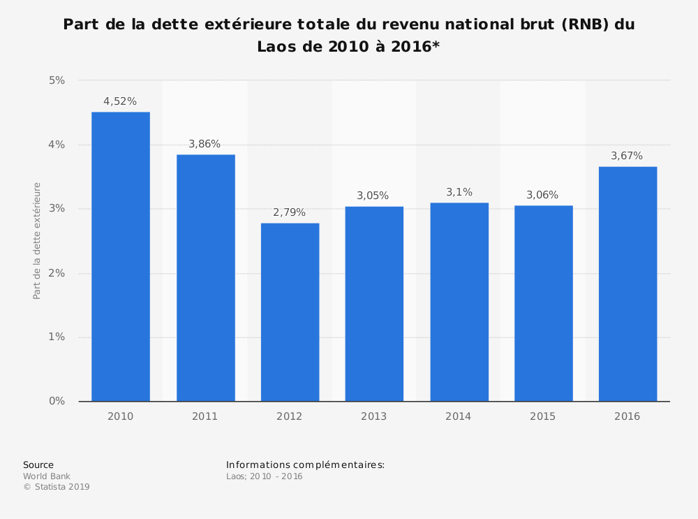 Statistique: Part de la dette extérieure totale du revenu national brut (RNB) du Laos de 2010 à 2016*  | Statista