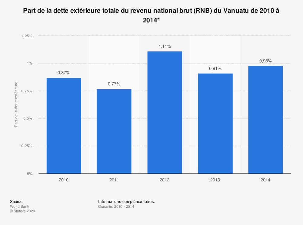 Statistique: Part de la dette extérieure totale du revenu national brut (RNB) du Vanuatu de 2010 à 2014*  | Statista
