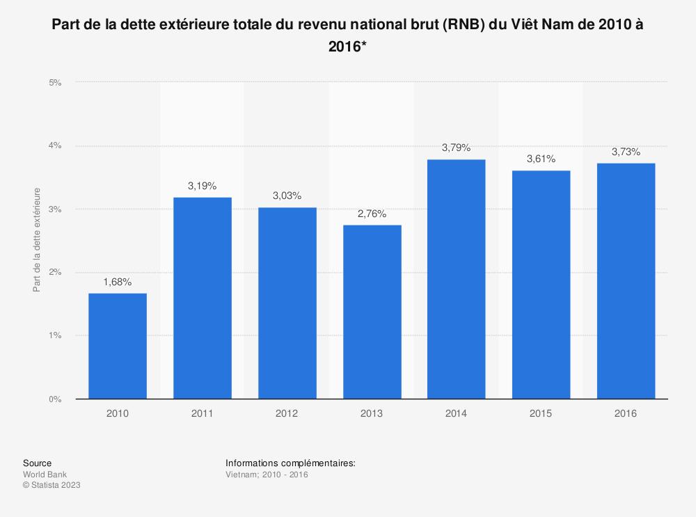 Statistique: Part de la dette extérieure totale du revenu national brut (RNB) du Viêt Nam de 2010 à 2016*  | Statista
