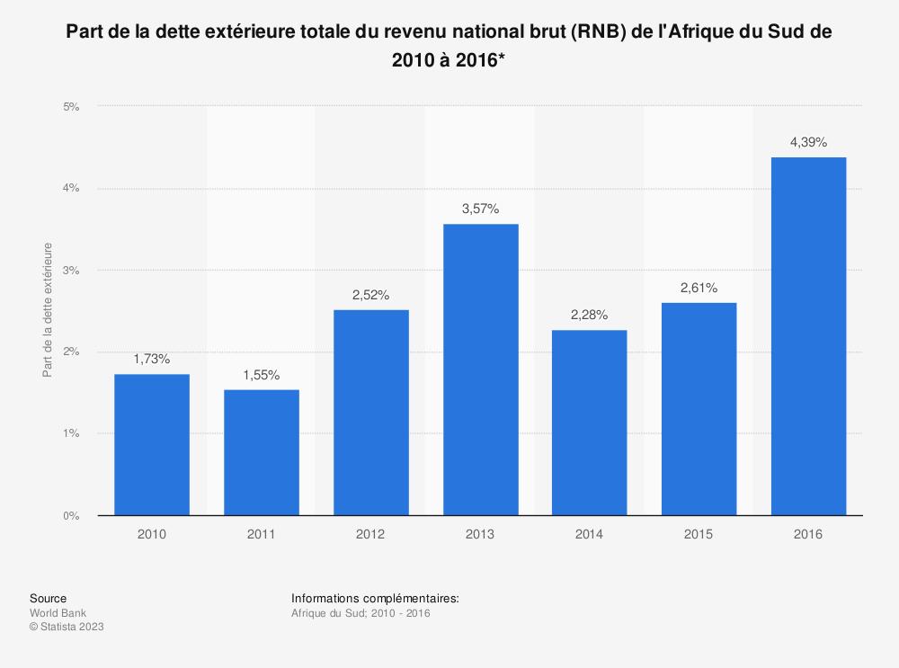Statistique: Part de la dette extérieure totale du revenu national brut (RNB) de l'Afrique du Sud de 2010 à 2016*  | Statista