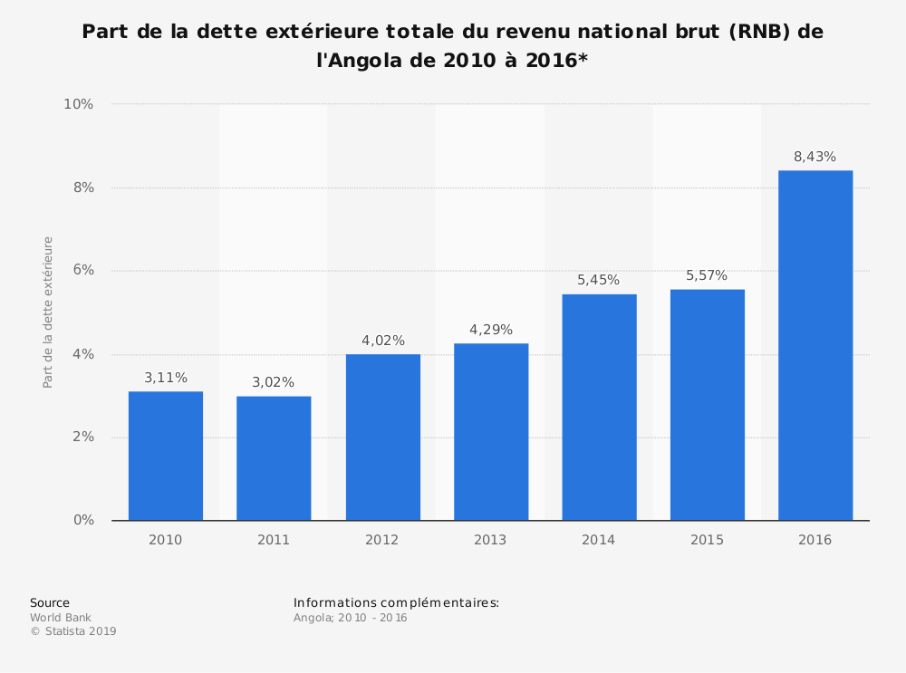Statistique: Part de la dette extérieure totale du revenu national brut (RNB) de l'Angola de 2010 à 2016*  | Statista