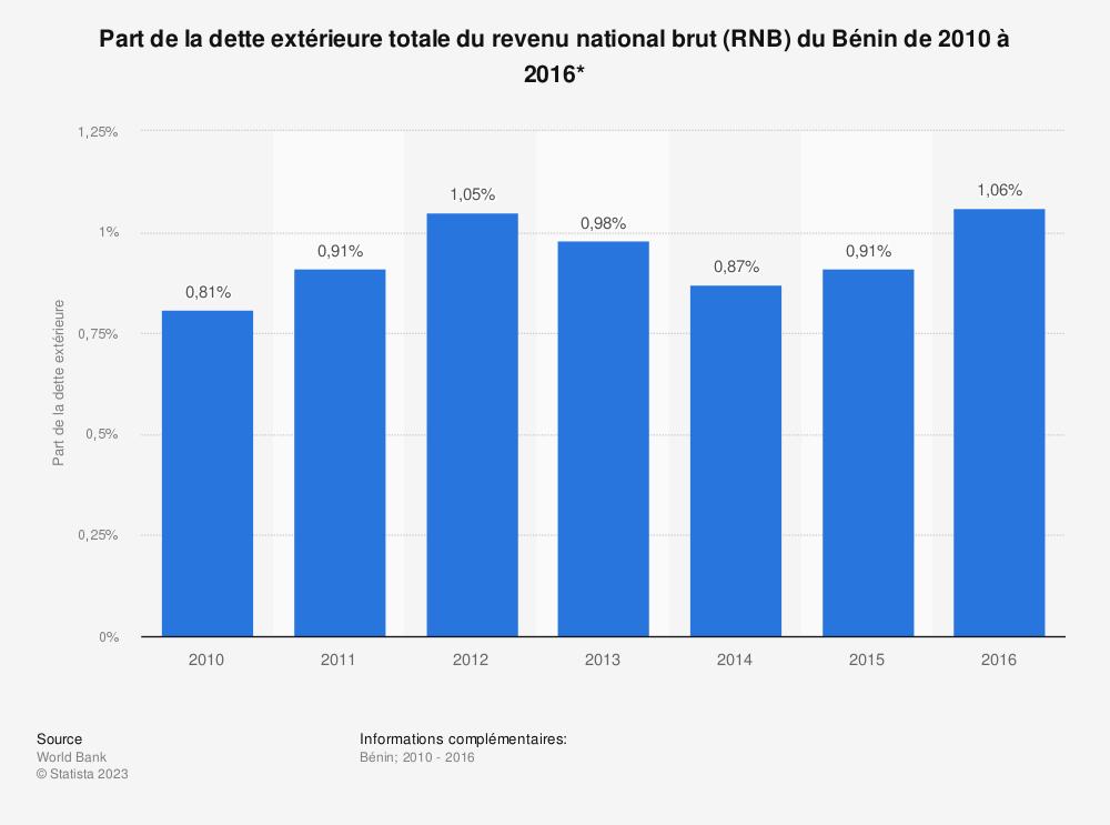 Statistique: Part de la dette extérieure totale du revenu national brut (RNB) du Bénin de 2010 à 2016*  | Statista