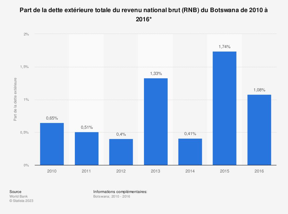 Statistique: Part de la dette extérieure totale du revenu national brut (RNB) du Botswana de 2010 à 2016*  | Statista