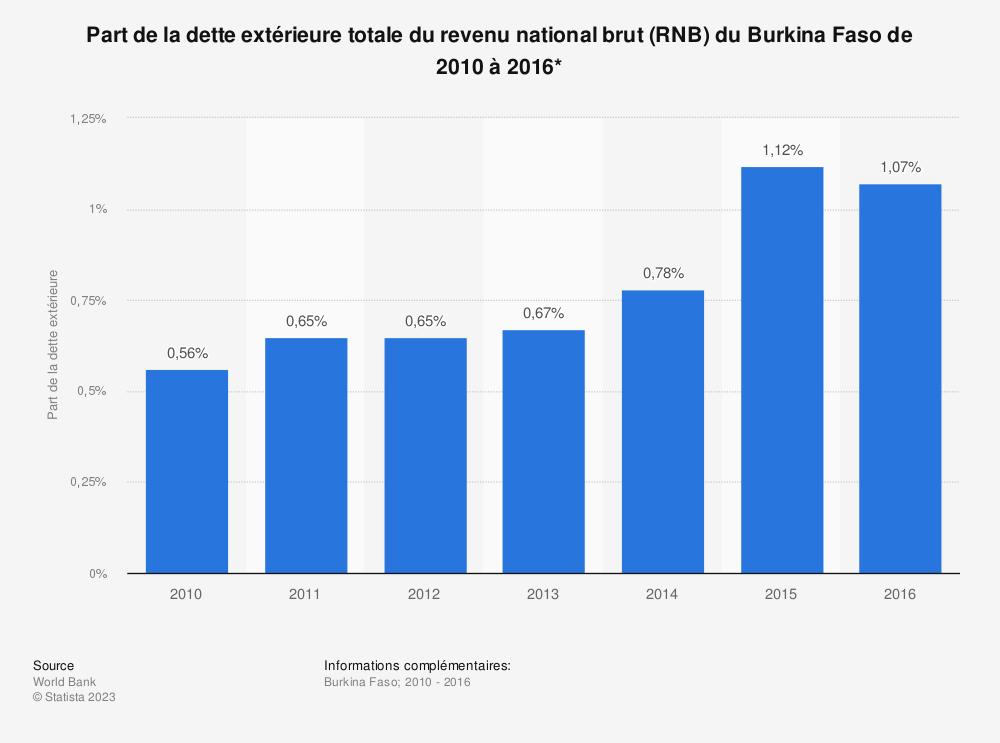Statistique: Part de la dette extérieure totale du revenu national brut (RNB) du Burkina Faso de 2010 à 2016*  | Statista