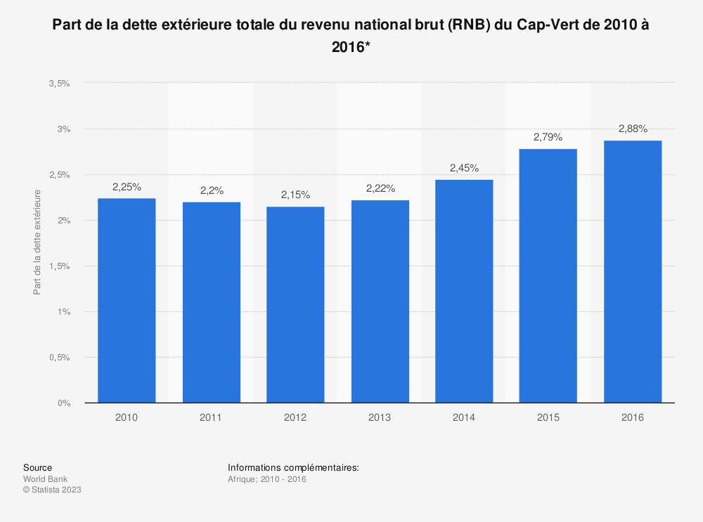 Statistique: Part de la dette extérieure totale du revenu national brut (RNB) du Cap-Vert de 2010 à 2016*  | Statista