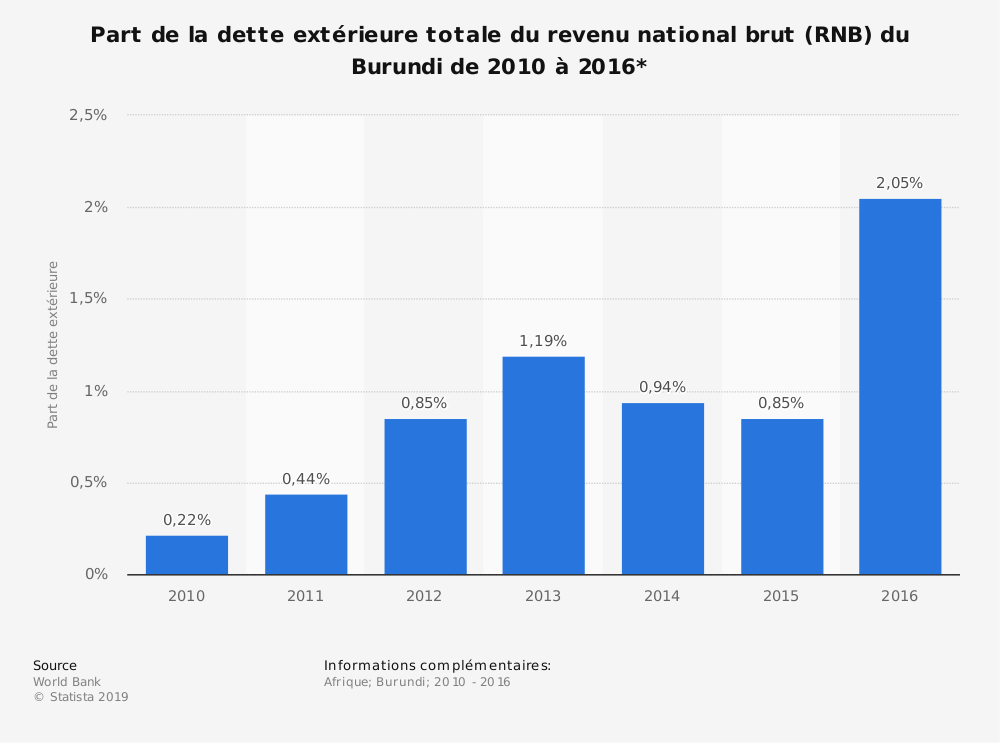 Statistique: Part de la dette extérieure totale du revenu national brut (RNB) du Burundi de 2010 à 2016*  | Statista