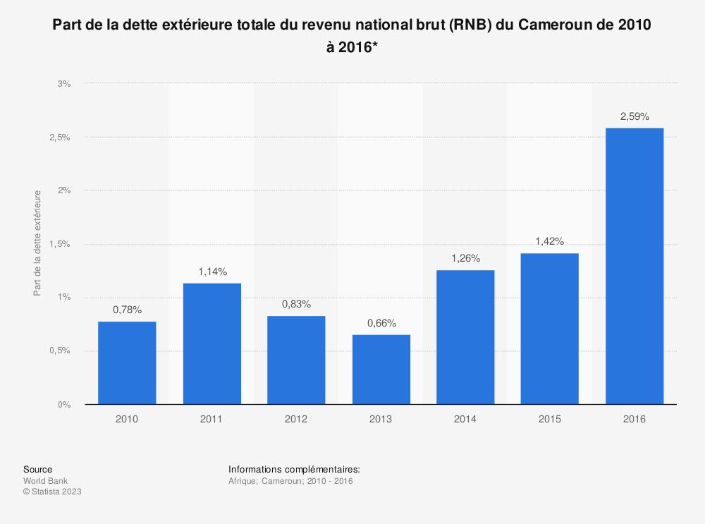 Statistique: Part de la dette extérieure totale du revenu national brut (RNB) du Cameroun de 2010 à 2016*  | Statista