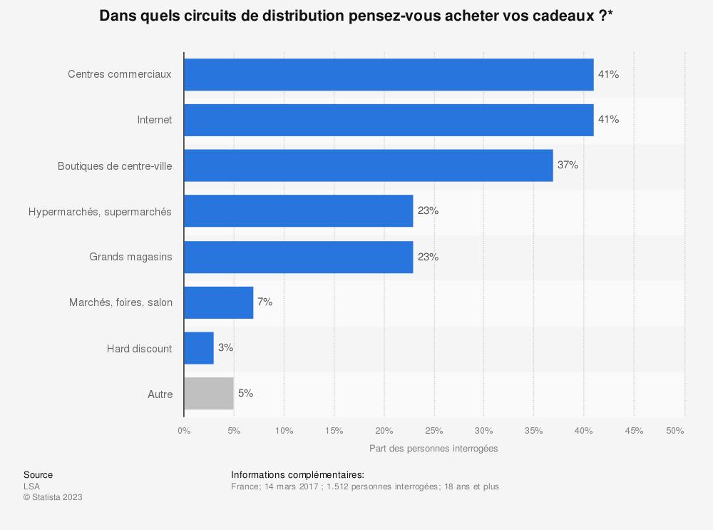 Statistique: Dans quels circuits de distribution pensez-vous acheter vos cadeaux ?* | Statista
