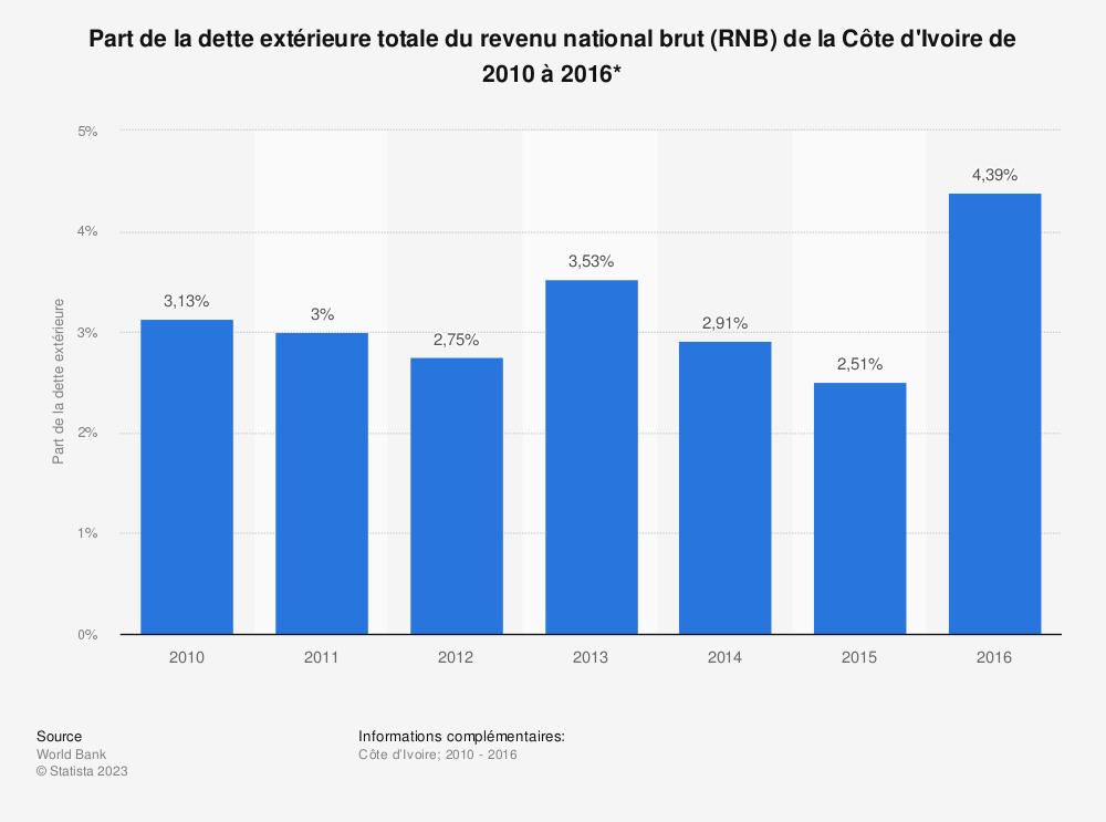 Statistique: Part de la dette extérieure totale du revenu national brut (RNB) de la Côte d'Ivoire de 2010 à 2016*  | Statista