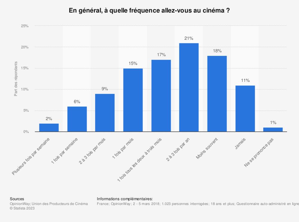 Statistique: En général, à quelle fréquence allez-vous au cinéma ? | Statista