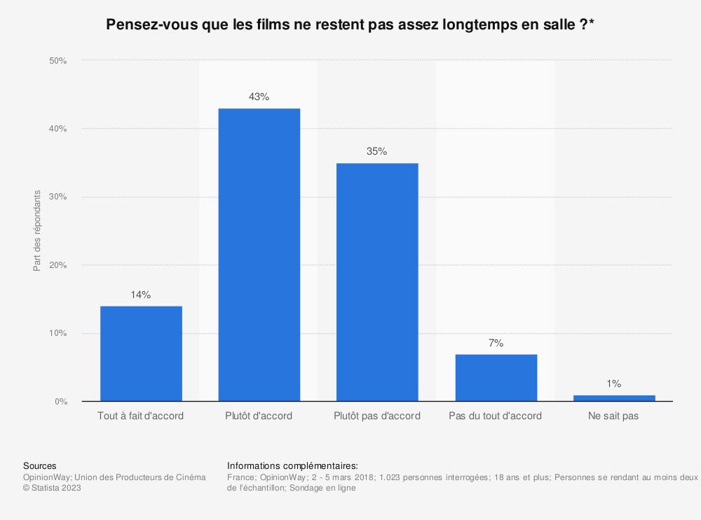 Statistique: Pensez-vous que les films ne restent pas assez longtemps en salle ?* | Statista