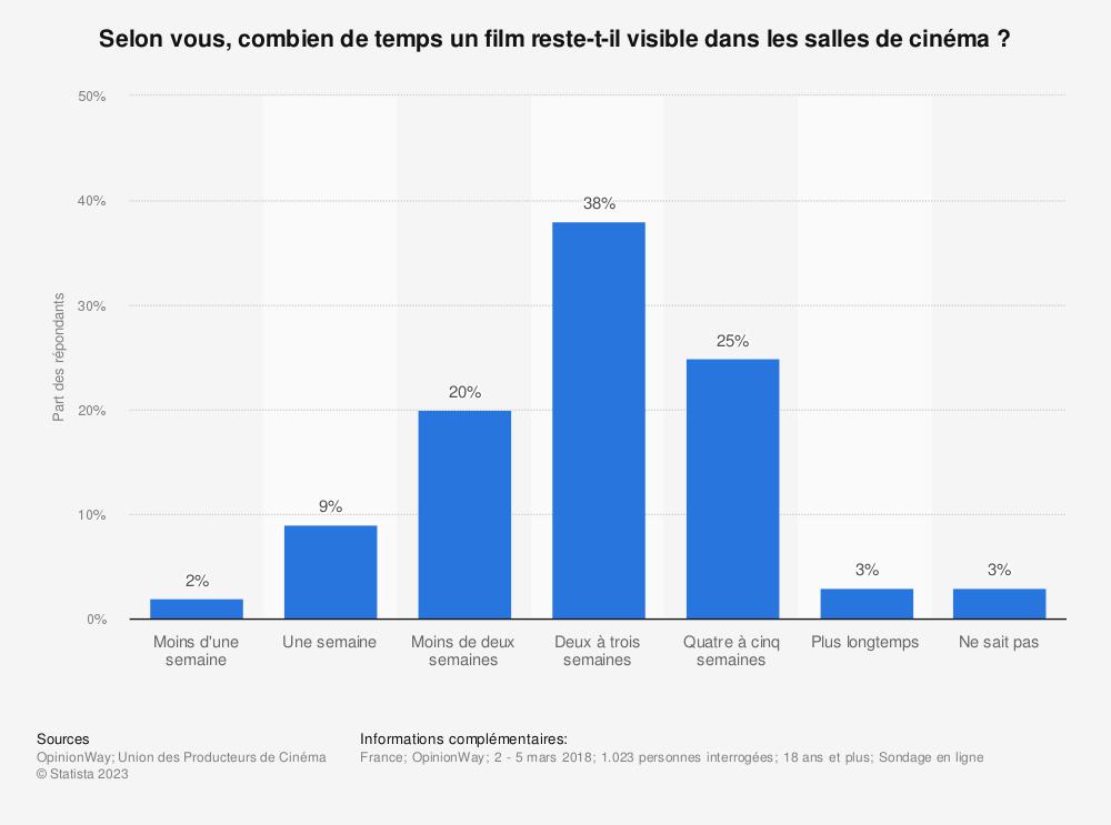 Statistique: Selon vous, combien de temps un film reste-t-il visible dans les salles de cinéma ? | Statista