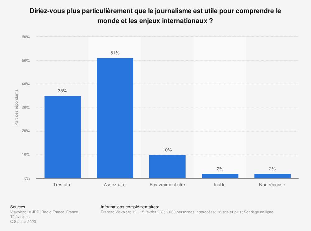 Statistique: Diriez-vous plus particulièrement que le journalisme est utile pour comprendre le monde et les enjeux internationaux ? | Statista