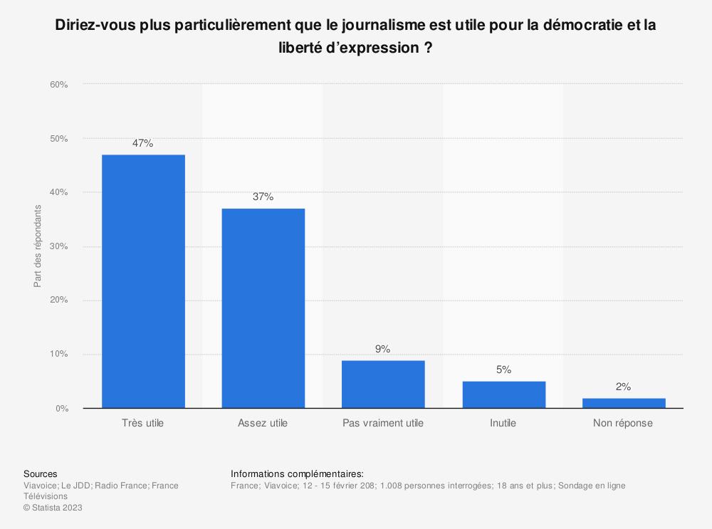 Statistique: Diriez-vous plus particulièrement que le journalisme est utile pour la démocratie et la liberté d'expression ? | Statista