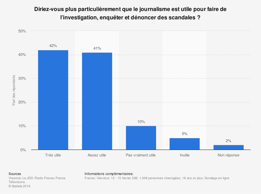 Statistique: Diriez-vous plus particulièrement que le journalisme est utile pour faire de l'investigation, enquêter et dénoncer des scandales ? | Statista