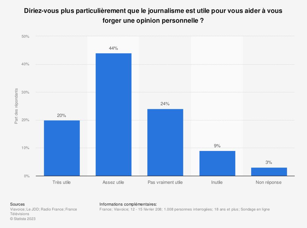 Statistique: Diriez-vous plus particulièrement que le journalisme est utile pour vous aider à vous forger une opinion personnelle ? | Statista