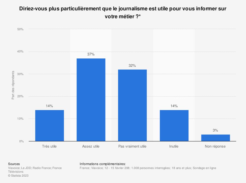 Statistique: Diriez-vous plus particulièrement que le journalisme est utile pour vous informer sur votre métier ?* | Statista