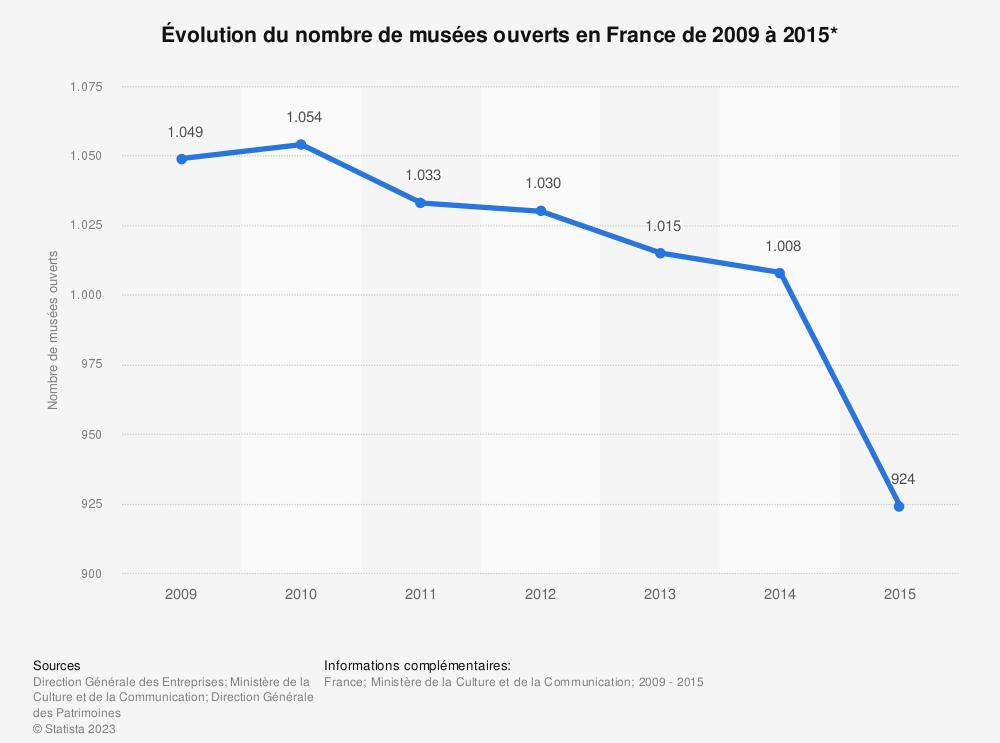 Statistique: Évolution du nombre de musées ouverts en France de 2009 à 2015*  | Statista