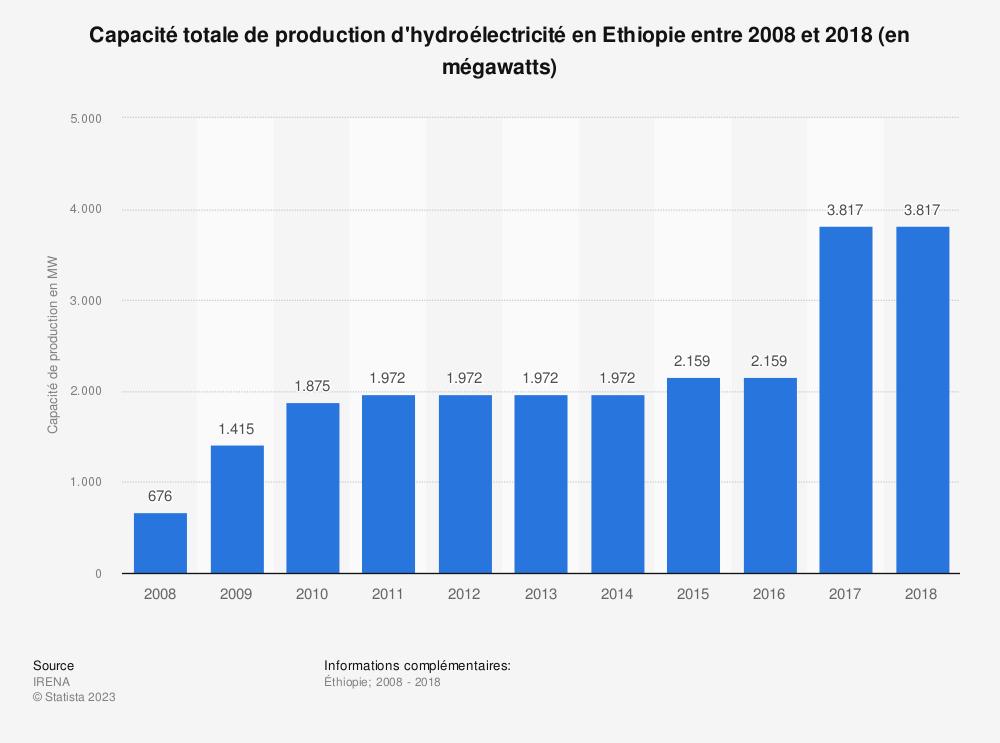 Statistique: Capacité totale de production d'hydroélectricité en Ethiopie entre 2008 et 2018 (en mégawatts) | Statista