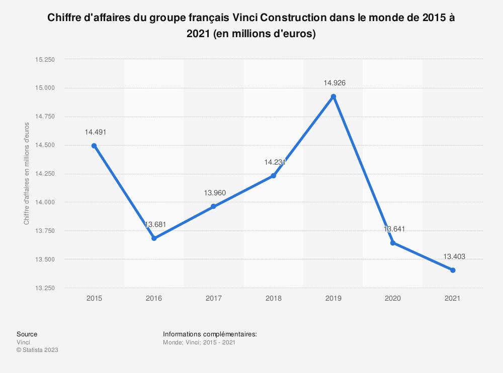Statistique: Chiffre d'affaires du groupe français Vinci Construction de 2015 à 2018 (en millions d'euros) | Statista