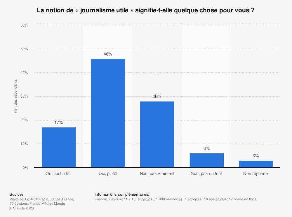 Statistique: La notion de «journalisme utile» signifie-t-elle quelque chose pour vous ? | Statista