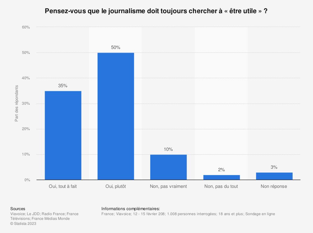 Statistique: Pensez-vous que le journalisme doit toujours chercher à « être utile » ? | Statista