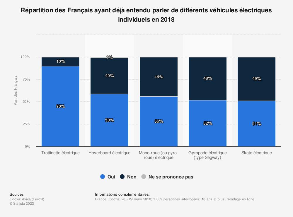 Statistique: Répartition des Français ayant déjà entendu parler de différents véhicules électriques individuels en 2018 | Statista