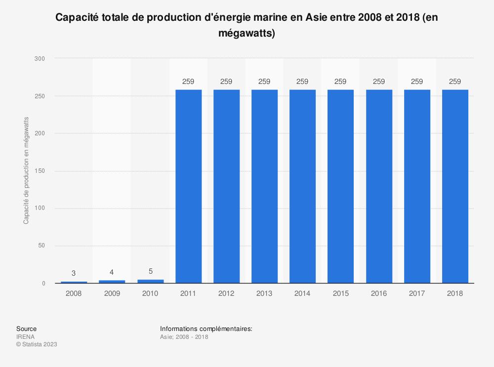 Statistique: Capacité totale de production d'énergie marine en Asie entre 2008 et 2018 (en mégawatts) | Statista