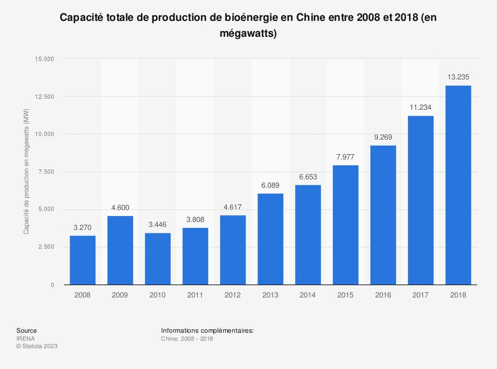 Statistique: Capacité totale de production de bioénergie en Chine entre 2008 et 2018 (en mégawatts) | Statista
